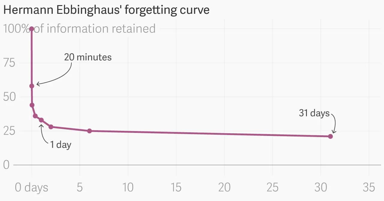 A curva do esquecimento